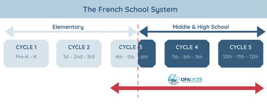 The French School System