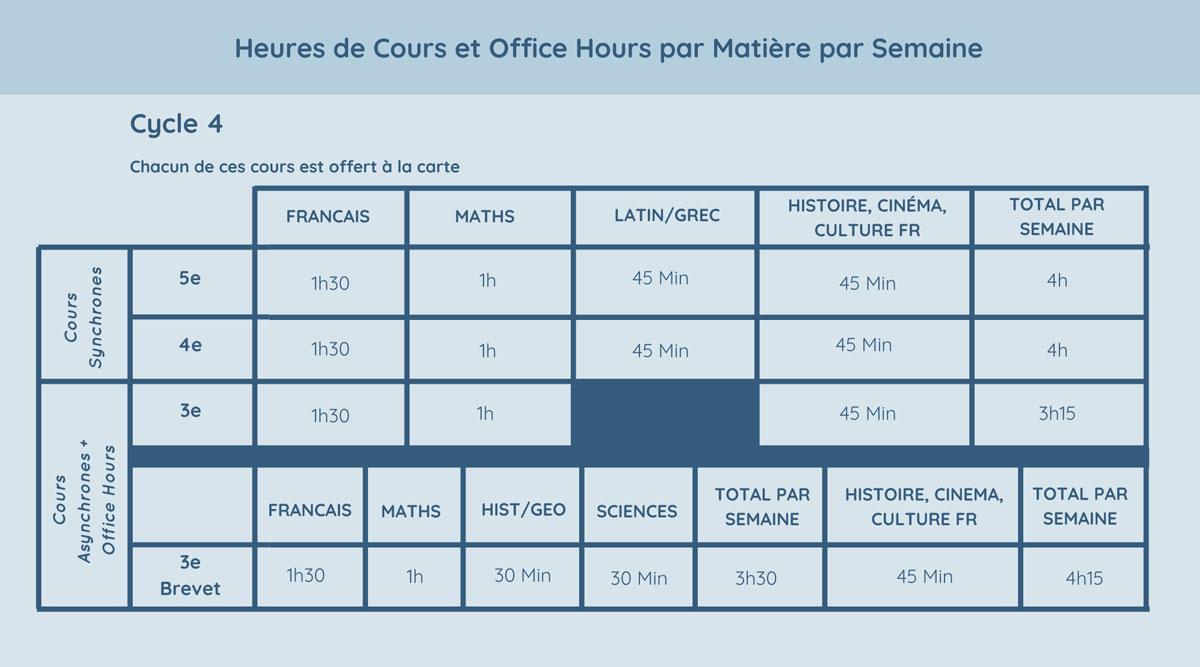 Heures de Cours et Office Hours par Matière par Semaine Cycle 4
