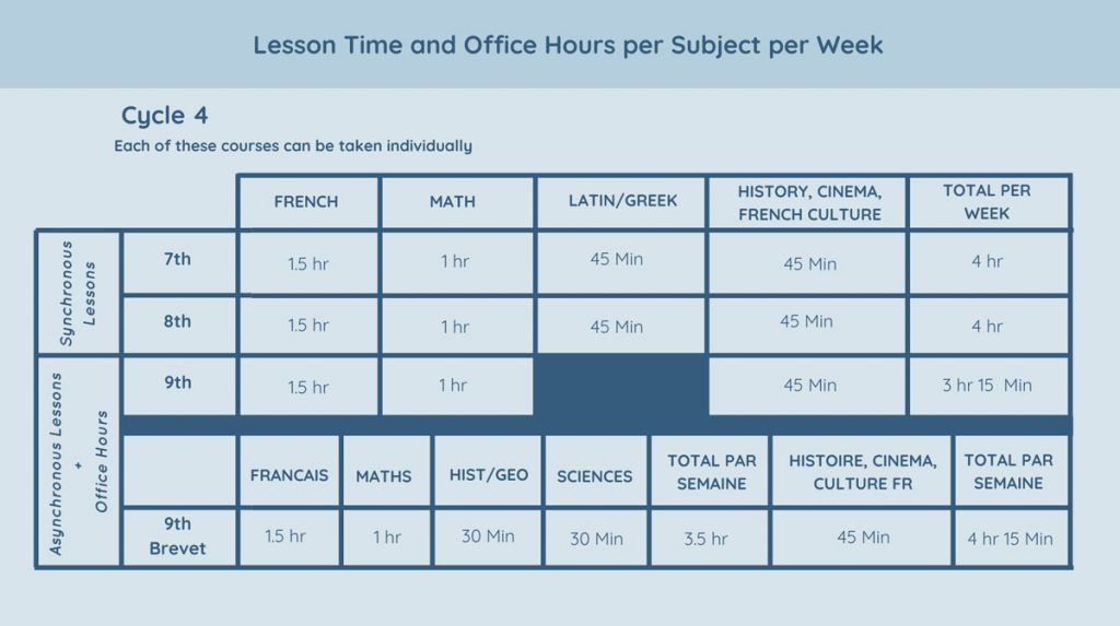 Lesson Time and Office Hours per Subject per week Cycle 4