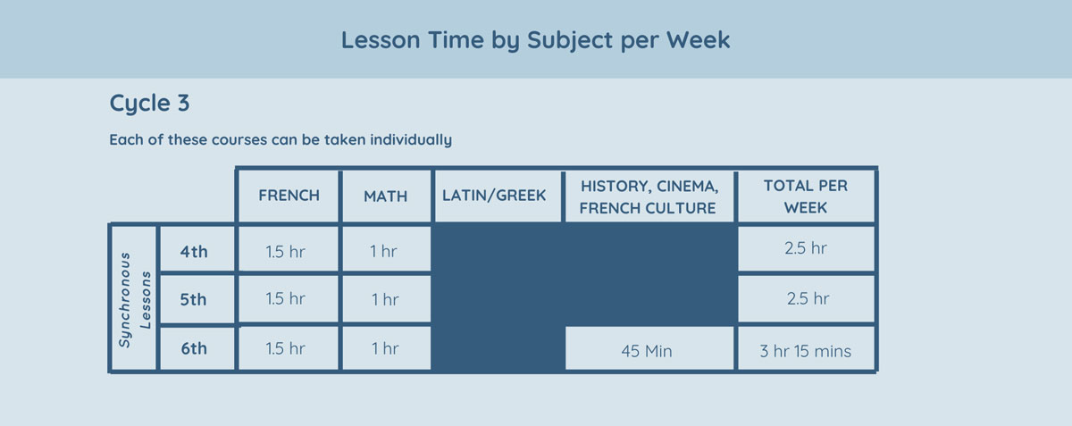 Lesson Time by Subject per Week Cycle 3