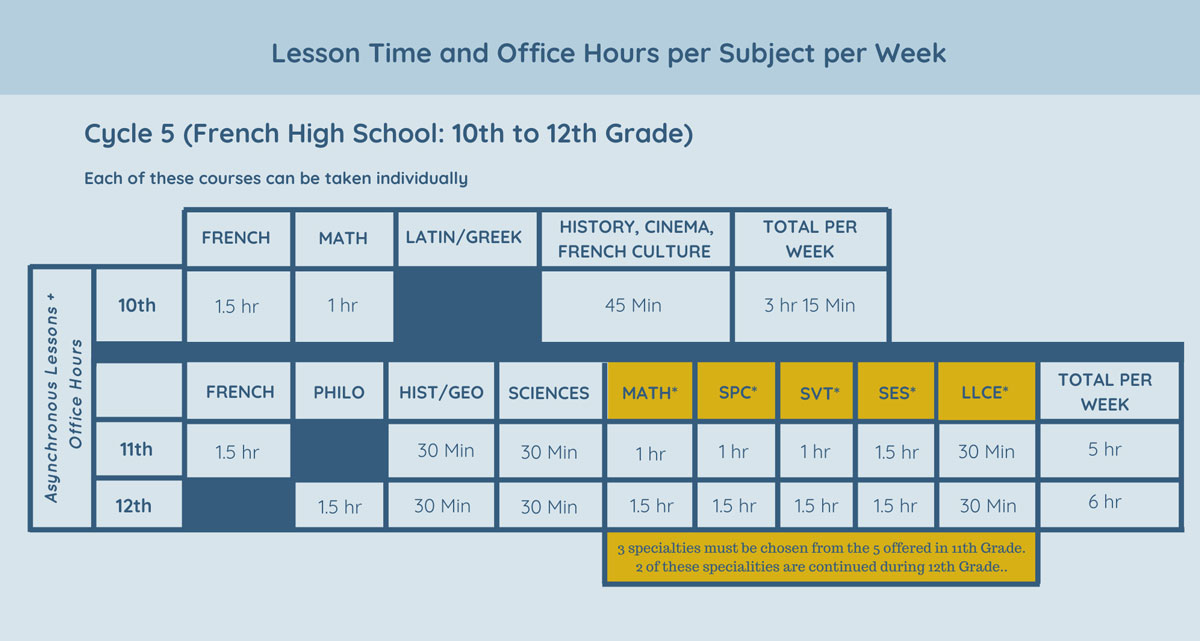 Lesson Time and Office Hours per Subject per Week Cycle 5