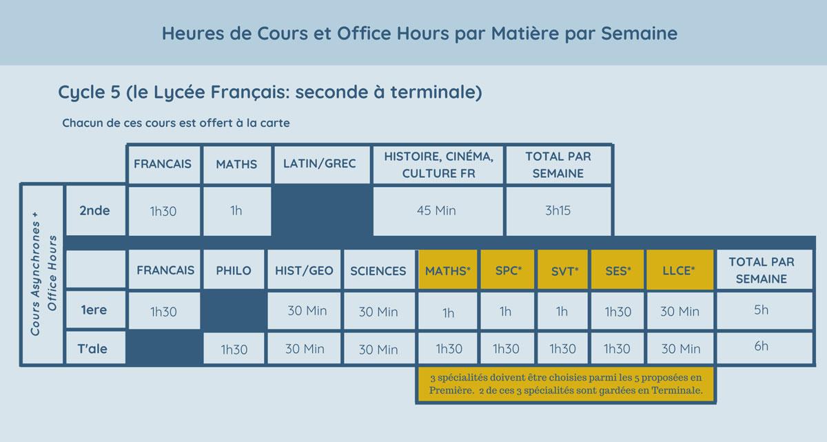 Heures de Cours et Office Hours par Matière par Semaine Cycle 5